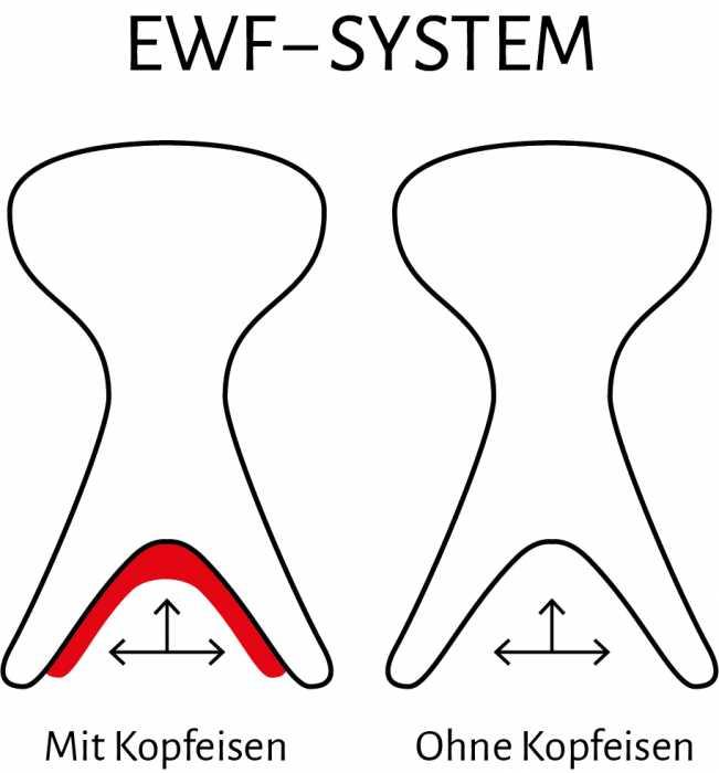 EWF-systeem voor meer zijdelingse vrijheid bij de schoft